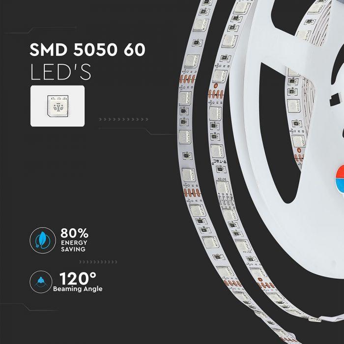 LED Strip Sets